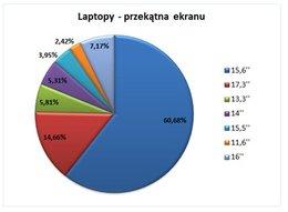laptopy przekątne ekranu