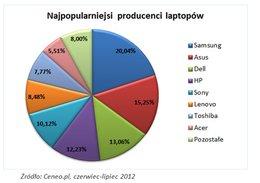 najpopularniejsi producenci laptopów